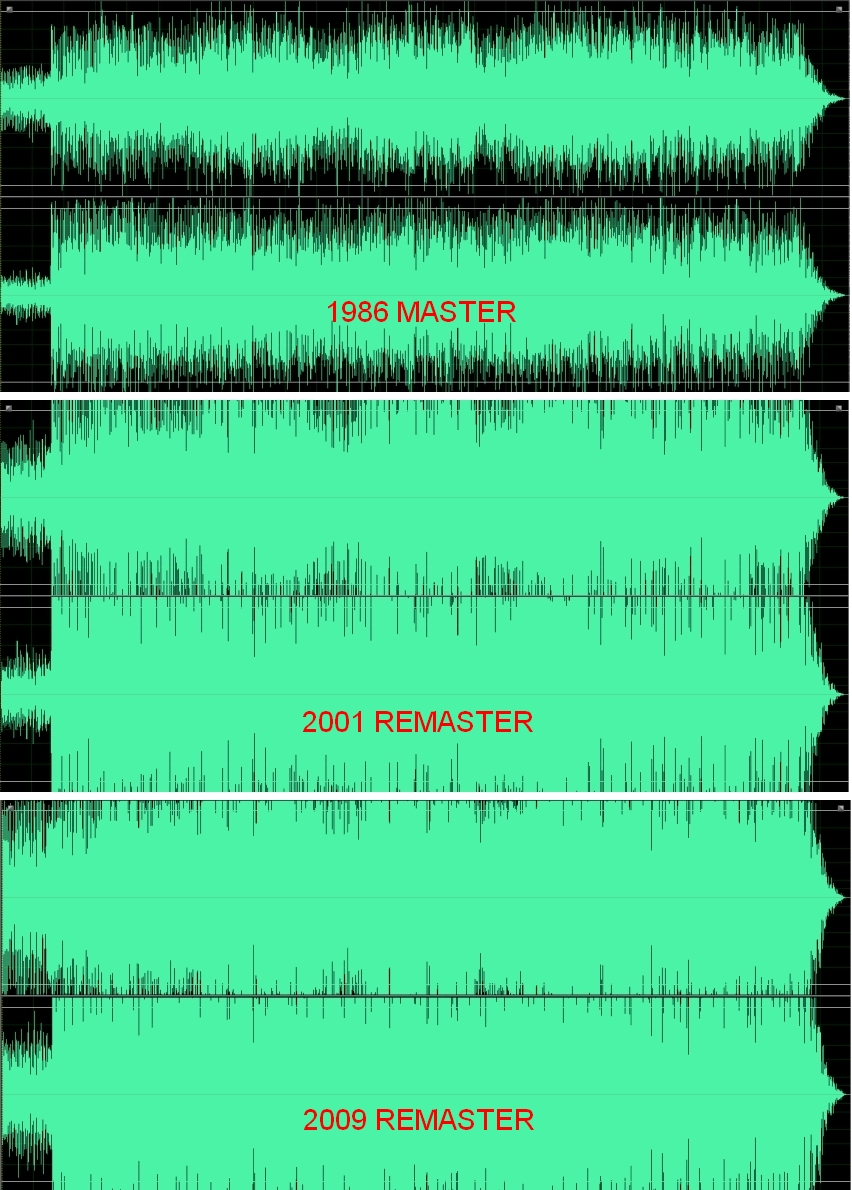 loudness wats essay Dynamic compression and the loudness wars essay examples - amidst the continually increasing levels of commercially distributed music, there is widespread concern that the sonic quality of today's popular music is deteriorating.